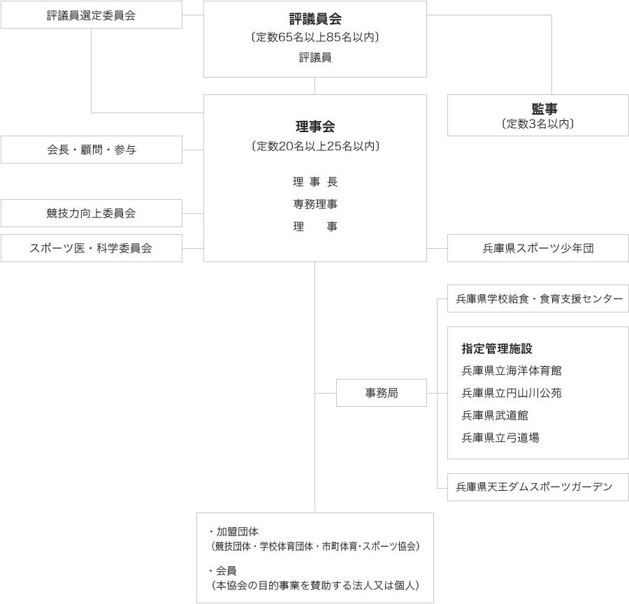 公益財団法人兵庫県体育協会組織図